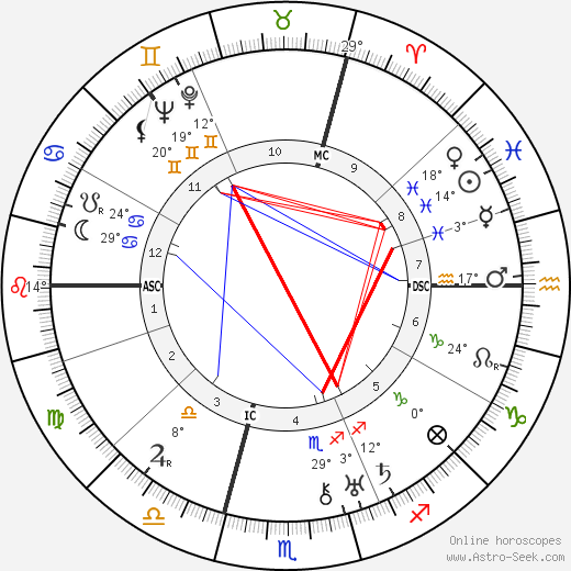 Georges Dumézil birth chart, biography, wikipedia 2018, 2019