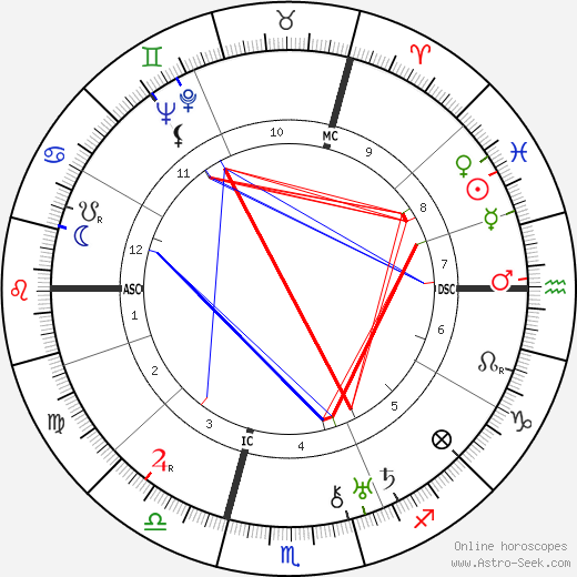 Georges Dumézil astro natal birth chart, Georges Dumézil horoscope, astrology