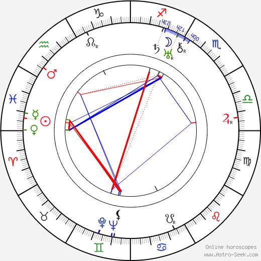 Генри Хэтэуэй Henry Hathaway день рождения гороскоп, Henry Hathaway Натальная карта онлайн