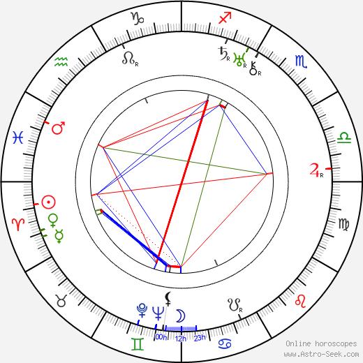 Horace Jackson tema natale, oroscopo, Horace Jackson oroscopi gratuiti, astrologia