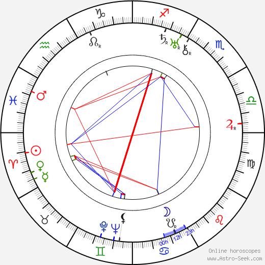 Josef Kozák tema natale, oroscopo, Josef Kozák oroscopi gratuiti, astrologia