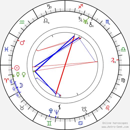 Juan Torena horoscope, astrology, Juan Torena astro natal birth chart