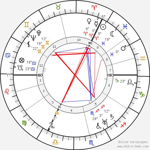 Lola Kinel birth chart, biography, wikipedia 2020, 2021