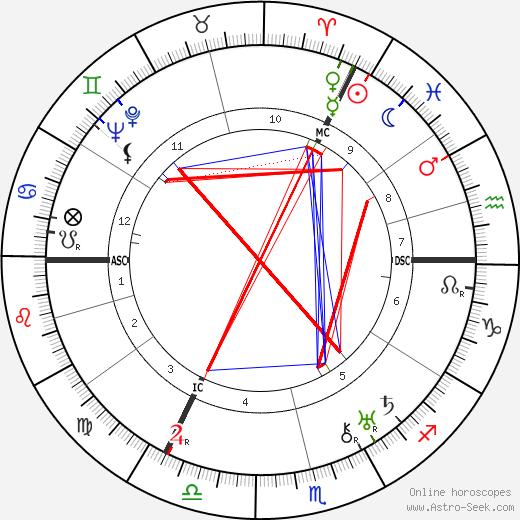 Lola Kinel birth chart, Lola Kinel astro natal horoscope, astrology