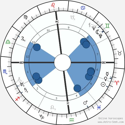 Nellie Wilson Parsons wikipedia, horoscope, astrology, instagram