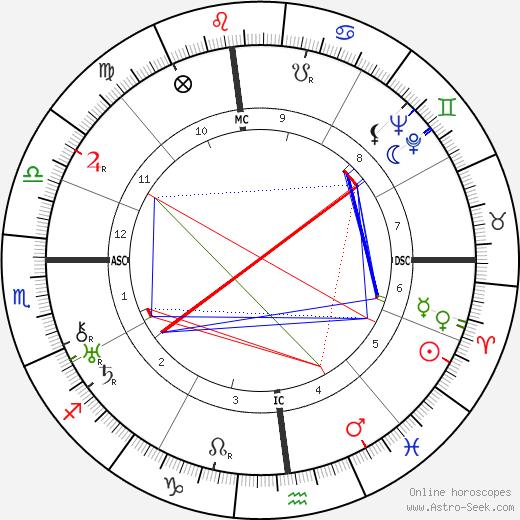 Nellie Wilson Parsons tema natale, oroscopo, Nellie Wilson Parsons oroscopi gratuiti, astrologia