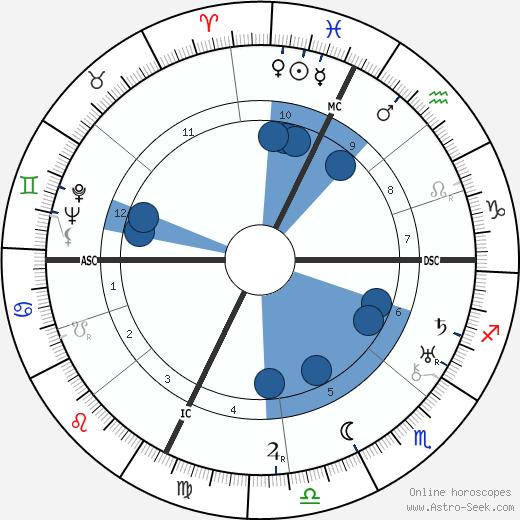 Olga Solbelli wikipedia, horoscope, astrology, instagram