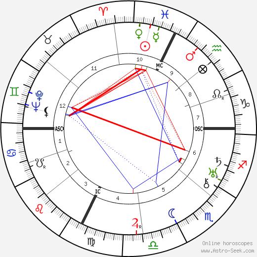 Olga Solbelli tema natale, oroscopo, Olga Solbelli oroscopi gratuiti, astrologia