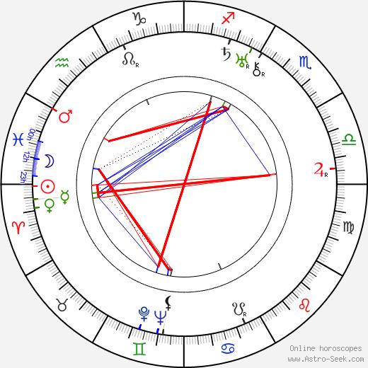 Rafi Peerzada день рождения гороскоп, Rafi Peerzada Натальная карта онлайн