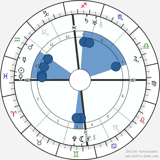 Regulus wikipedia, horoscope, astrology, instagram