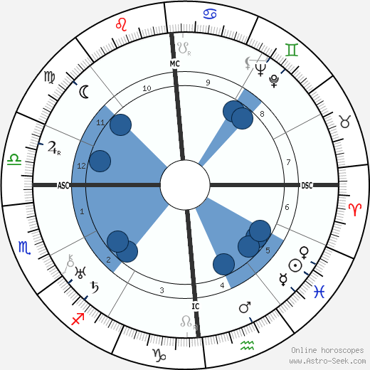 René Lefèvre wikipedia, horoscope, astrology, instagram