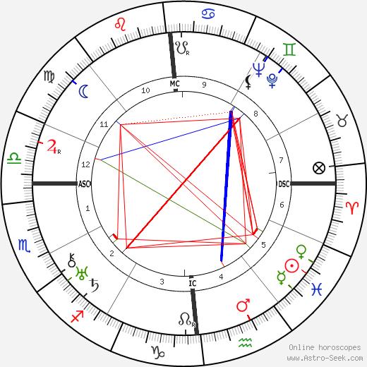 René Lefèvre birth chart, René Lefèvre astro natal horoscope, astrology