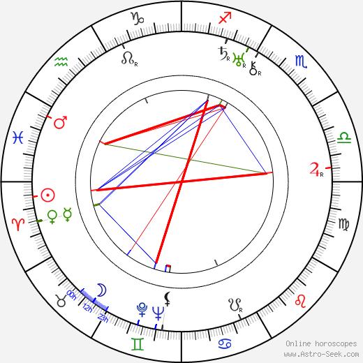 Рудольф Дасслер Rudolf Dassler день рождения гороскоп, Rudolf Dassler Натальная карта онлайн