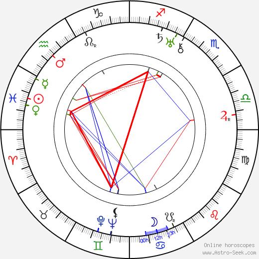 Saara Ranin birth chart, Saara Ranin astro natal horoscope, astrology