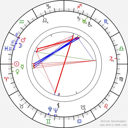 Wanda Tuchock birth chart, Wanda Tuchock astro natal horoscope, astrology