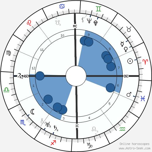 Achille Van Acker wikipedia, horoscope, astrology, instagram