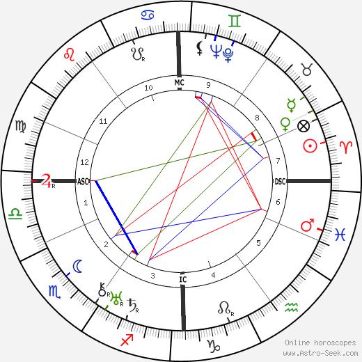 Ахилл ван Аккер Achille Van Acker день рождения гороскоп, Achille Van Acker Натальная карта онлайн