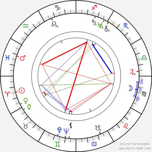 Agnes Ayres birth chart, Agnes Ayres astro natal horoscope, astrology