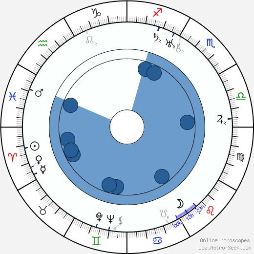 Annikki Karhi wikipedia, horoscope, astrology, instagram