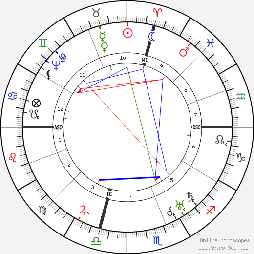 Constance Talmadge astro natal birth chart, Constance Talmadge horoscope, astrology