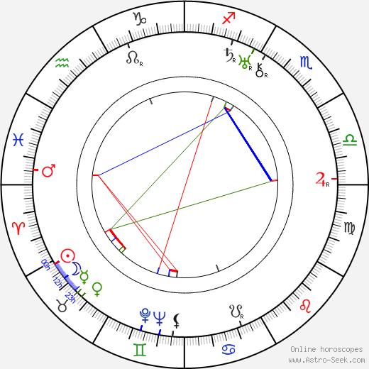 Eero Lehtonen birth chart, Eero Lehtonen astro natal horoscope, astrology