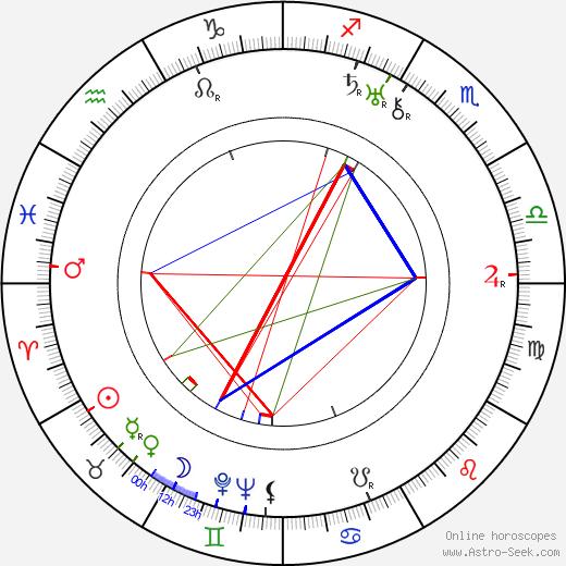Ernest Laszlo birth chart, Ernest Laszlo astro natal horoscope, astrology