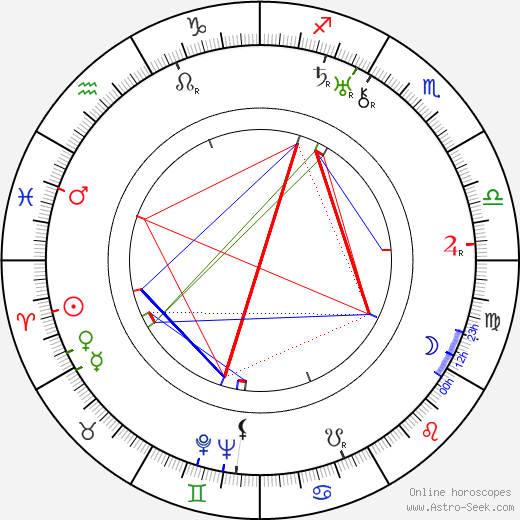 George Jessel birth chart, George Jessel astro natal horoscope, astrology