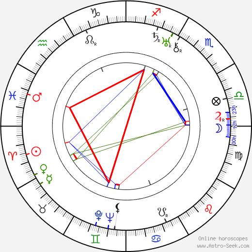 Henry Dehnert birth chart, Henry Dehnert astro natal horoscope, astrology