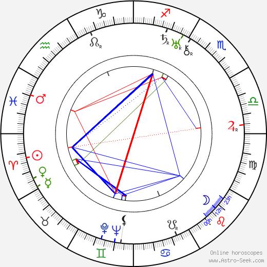 Герман Гислер Hermann Giesler день рождения гороскоп, Hermann Giesler Натальная карта онлайн