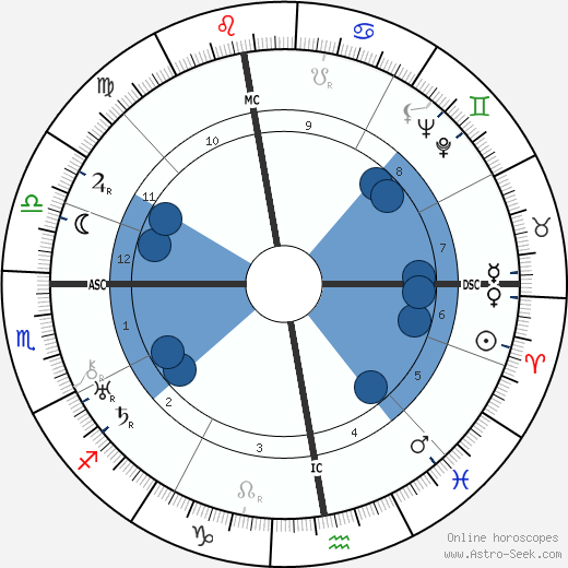 Jeanne Hébuterne horoscope, astrology, sign, zodiac, date of birth, instagram