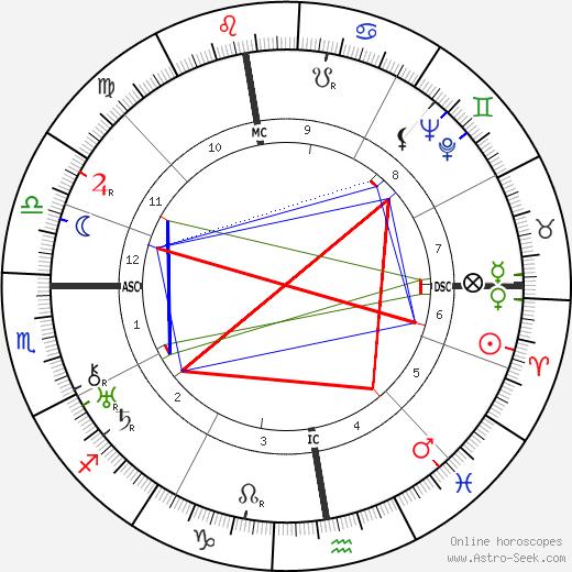 Jeanne Hébuterne birth chart, Jeanne Hébuterne astro natal horoscope, astrology