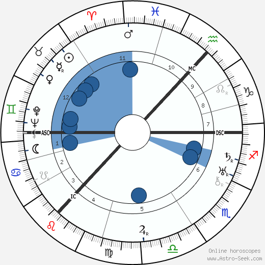 John Grierson wikipedia, horoscope, astrology, instagram