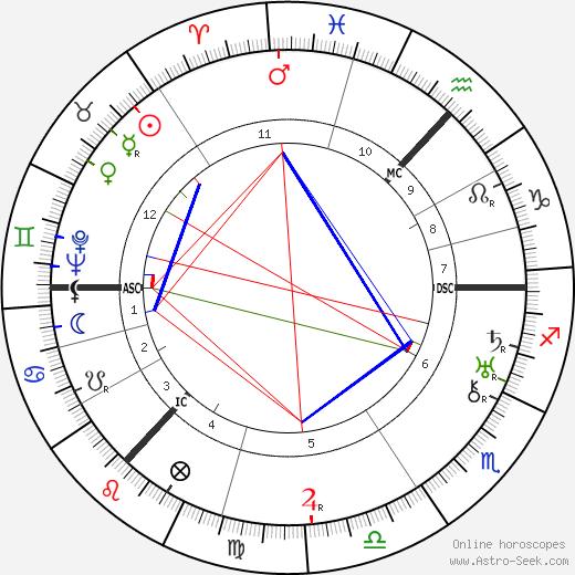 John Grierson astro natal birth chart, John Grierson horoscope, astrology