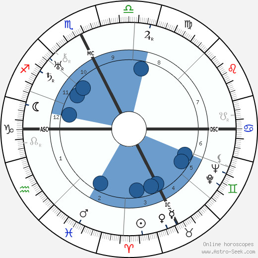 Lily Pons wikipedia, horoscope, astrology, instagram