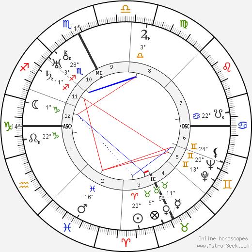 Lily Pons birth chart, biography, wikipedia 2019, 2020