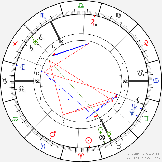 Lily Pons birth chart, Lily Pons astro natal horoscope, astrology