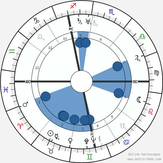 Ludwig Bemelmans wikipedia, horoscope, astrology, instagram