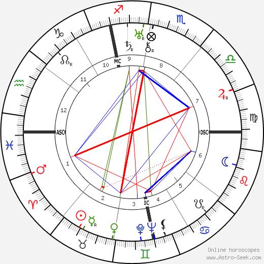 Ludwig Bemelmans astro natal birth chart, Ludwig Bemelmans horoscope, astrology