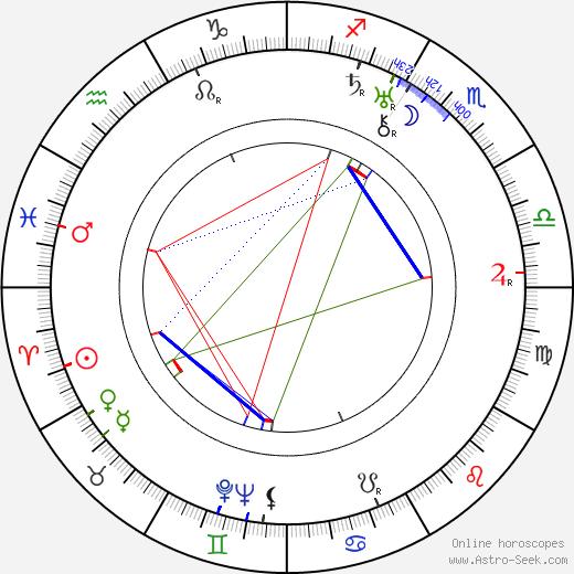 Martti Similä день рождения гороскоп, Martti Similä Натальная карта онлайн