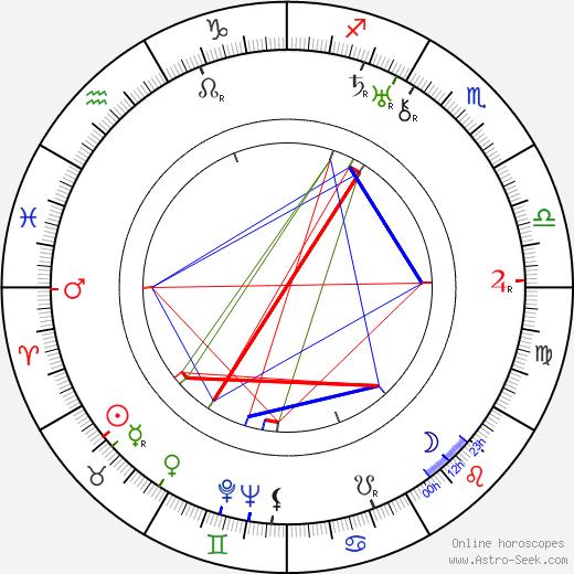 Matti Jurva tema natale, oroscopo, Matti Jurva oroscopi gratuiti, astrologia