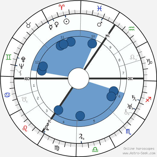 Michel de Ghelderode wikipedia, horoscope, astrology, instagram