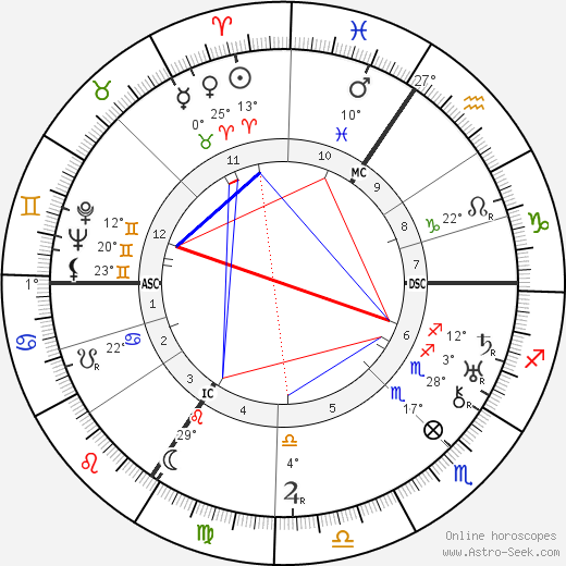 Michel de Ghelderode birth chart, biography, wikipedia 2017, 2018