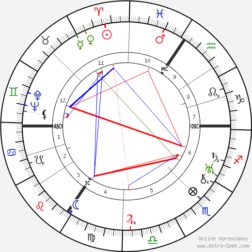 Michel de Ghelderode astro natal birth chart, Michel de Ghelderode horoscope, astrology