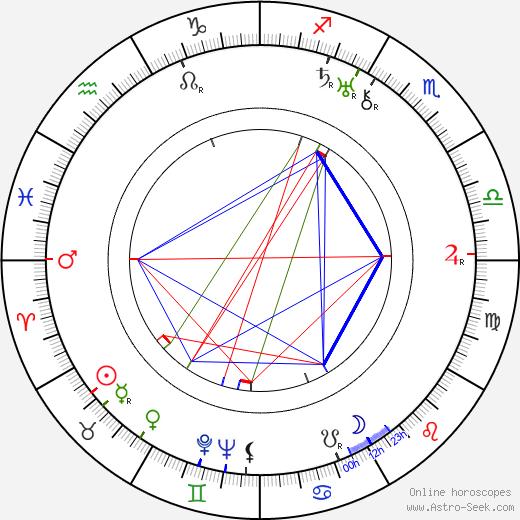 Nina Balcarová birth chart, Nina Balcarová astro natal horoscope, astrology
