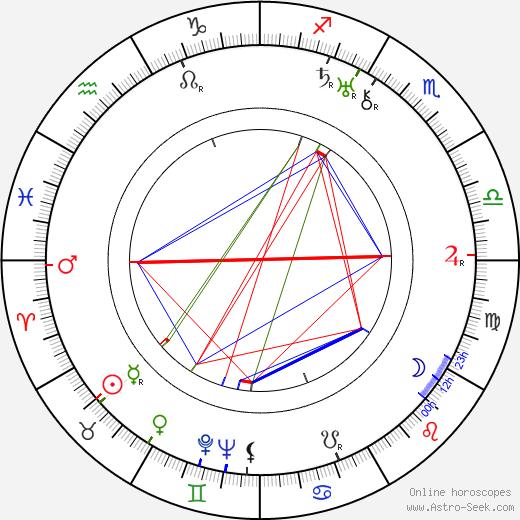 Onni Veijonen день рождения гороскоп, Onni Veijonen Натальная карта онлайн