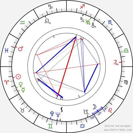Ossi Korhonen день рождения гороскоп, Ossi Korhonen Натальная карта онлайн
