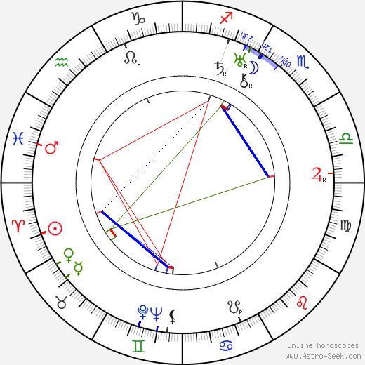 Paul Robeson astro natal birth chart, Paul Robeson horoscope, astrology