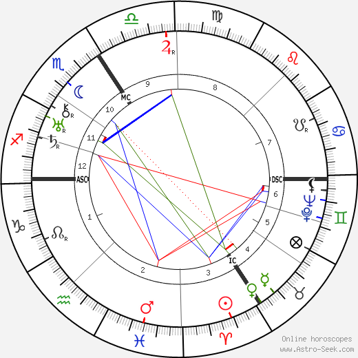 Therese Neumann astro natal birth chart, Therese Neumann horoscope, astrology