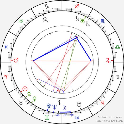 Tomu Uchida astro natal birth chart, Tomu Uchida horoscope, astrology