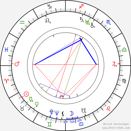 Werner Pledath astro natal birth chart, Werner Pledath horoscope, astrology